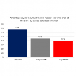 A graph displaying the percentage of Americans saying they trust the FBI most of the time or all of the time, by leaned party identification. Democrats: 67% Independents: 45% Republicans: 39%